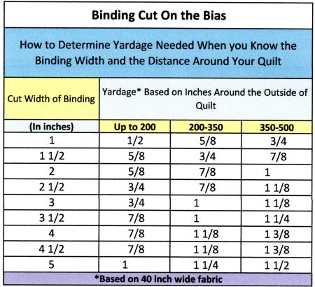 Binding A Quilt With Continuous Bias Binding Or Bias