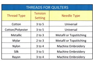 quilting threads